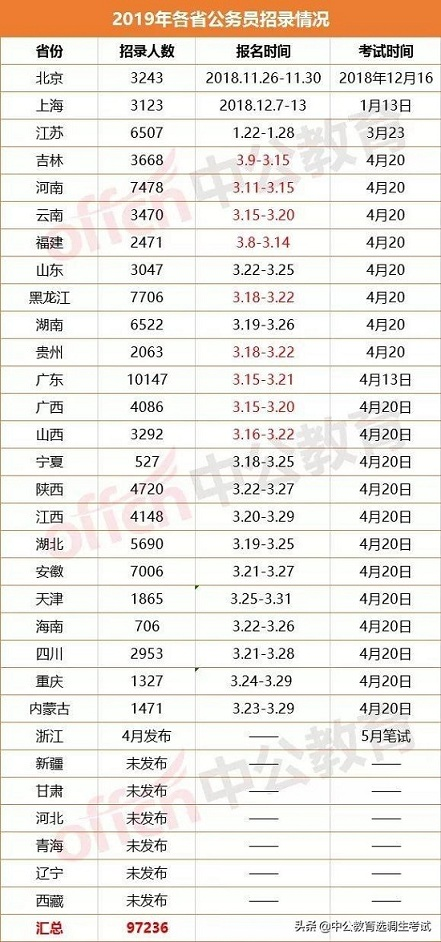 2019省考全国已招9.7万人,选调生招1.1万!